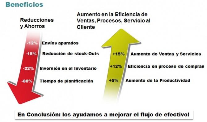 Reducir niveles de inventario para SAP para la Pyme