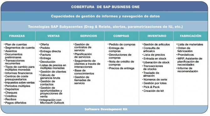 Módulos de SAP Business One