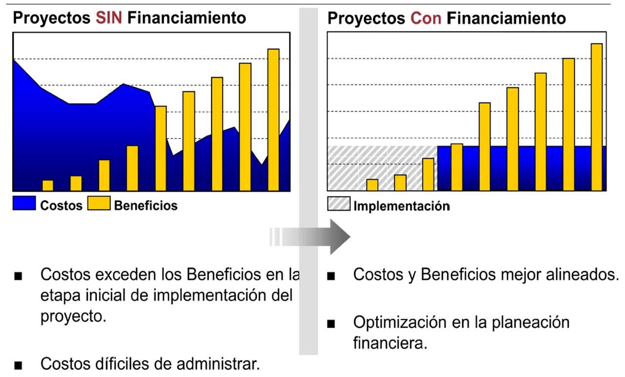 Financiamiento De Sap Business One Con Hp Financial Services