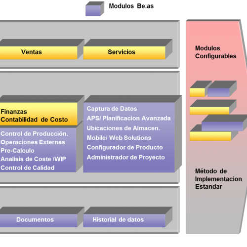 Addon de producción para sap business one